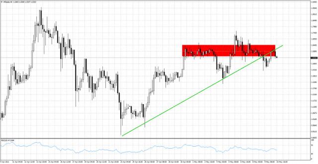 XRP/USD все още е под ключовата съпротива, уязвима за движение към 1,30 долара