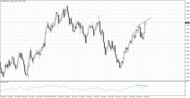 日线图中欧元兑美元看跌背离