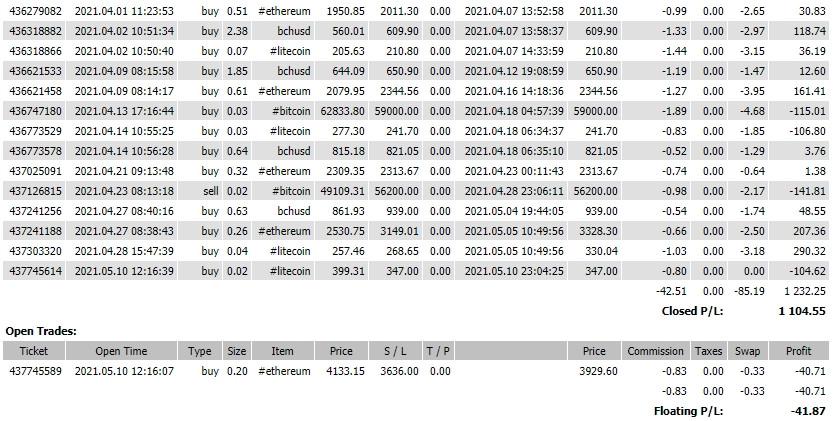 Прогноз на основании горизонтальных объёмов по Ethereum на 11.05.21