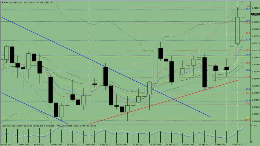 Индикаторный анализ. Дневной обзор на 11 мая 2021 года по валютной паре GBP/USD