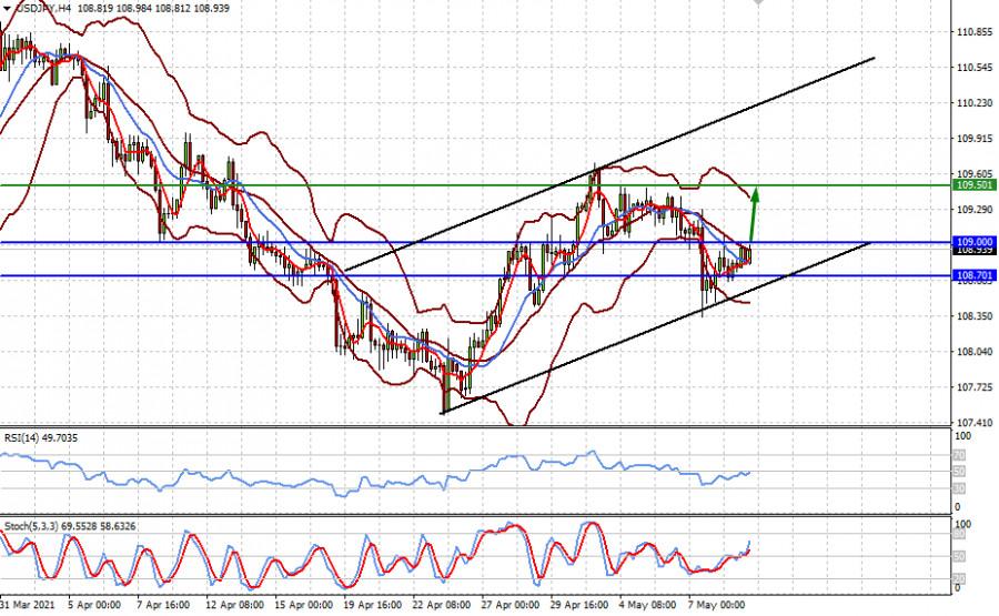 Доллар вряд ли будет расти на фоне временной слабости рынков акций (ожидаем разворота вверх пар EURUSD и USDJPY)