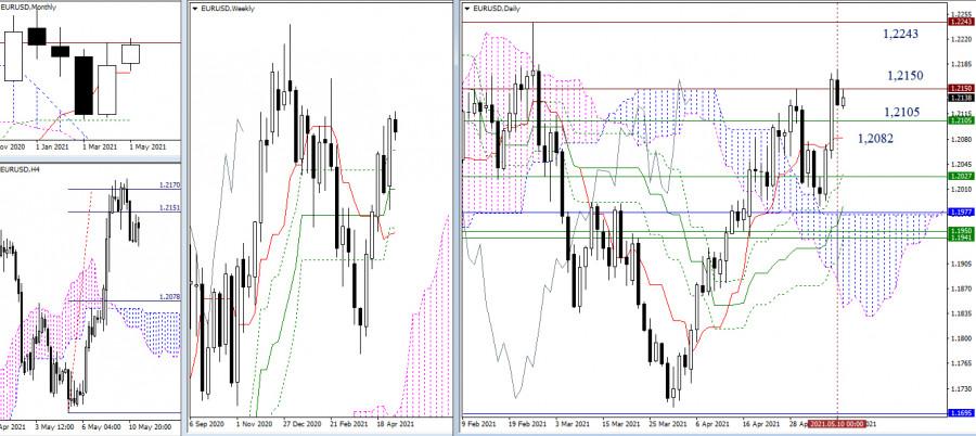 EUR/USD и GBP/USD 11 мая – рекомендации технического анализа