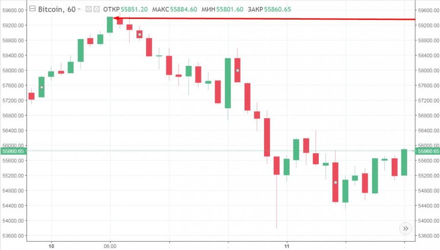 BTC продолжает колебаться у отметки в 60$ тысяч: анализ и прогнозы криптовалюты