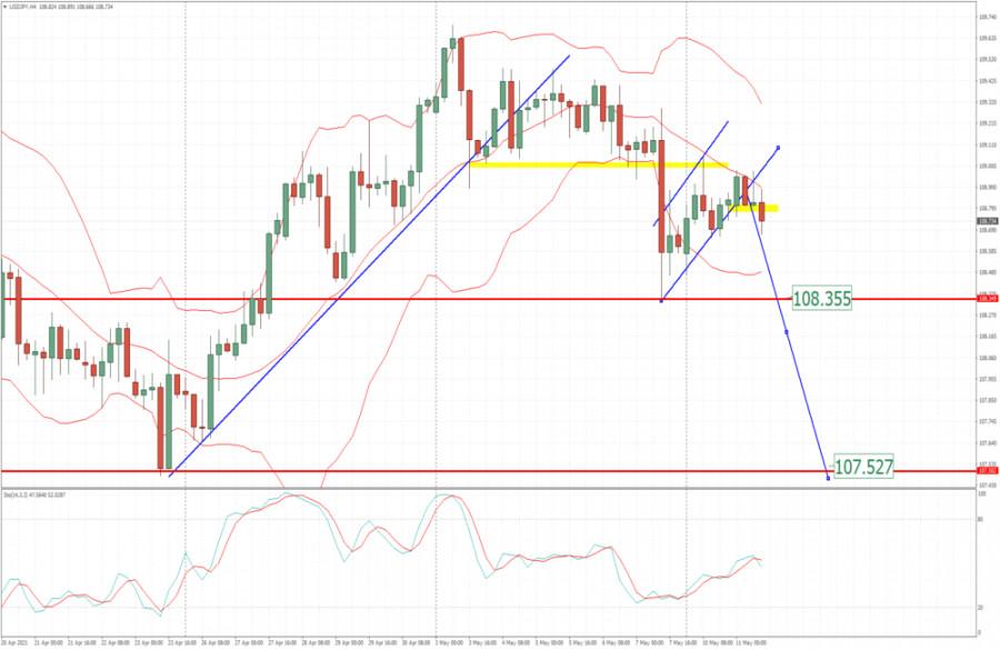 Analisis EUR/USD Untuk 11 Mei 2021 - Pola Flag Bear Terkonfirmasi Dan Berpotensi Turun Menuju 107.50