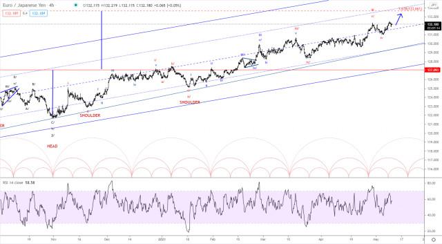 Elliott wave analysis of EUR/JPY for May 11, 2021