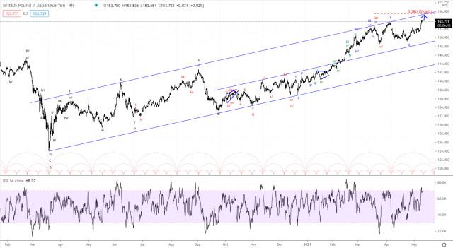 Analisis Elliott wave pasangan mata wang GBP/JPY untuk 11 Mei, 2021
