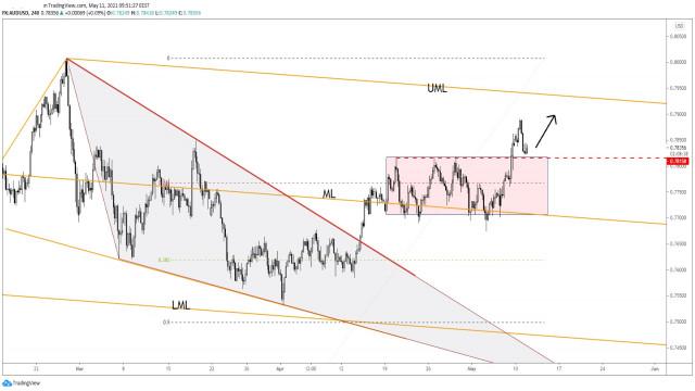 Pasangan AUD/USD berhenti dari penurunan?