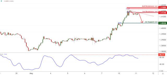 Pasangan mata wang GBP/USD menghadapi tekanan menurun, cenderung untuk diniagakan lebih rendah lagi!