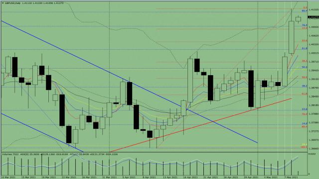 Indikatoranalyse. GBP/USD – Tagesübersicht für den 11. Mai 2021