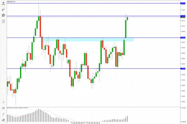 GBP/USD Hot Forecast, 11 May