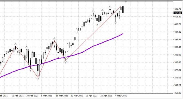 Рынок США: Обзор перед открытием 11.05