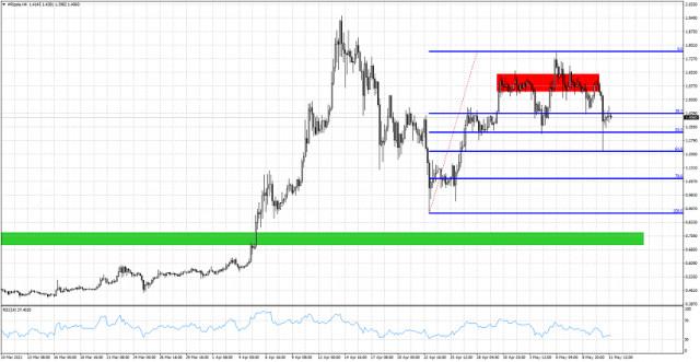 XRP/USD остава под натиск