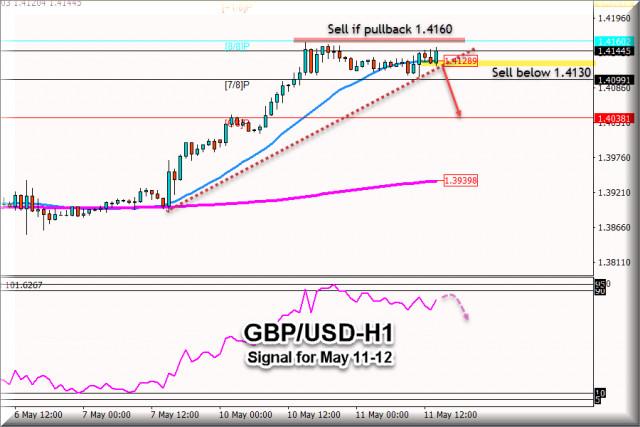 Сигнал за търговия за GBP/USD за 11 - 12 май 2021: Продажба под 1.4160