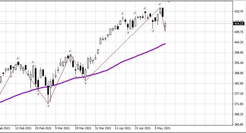 Рынок США: Коррекция, как и было обещано. 12.05