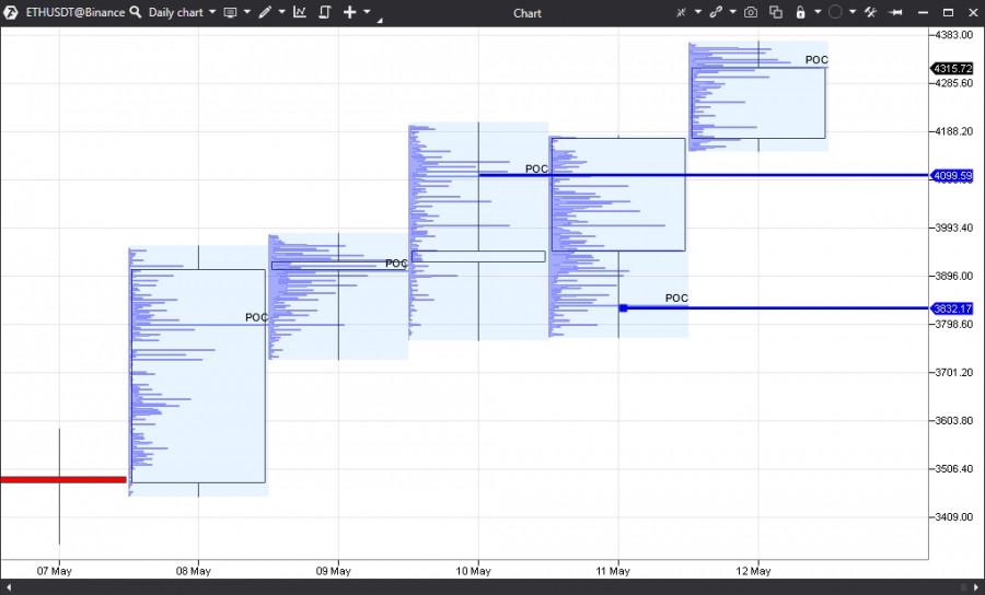 Прогноз на основании горизонтальных объёмов по Ethereum на 12.05.21