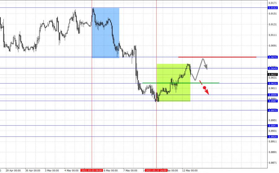 Фрактальный анализ основных валютных пар на 12 мая