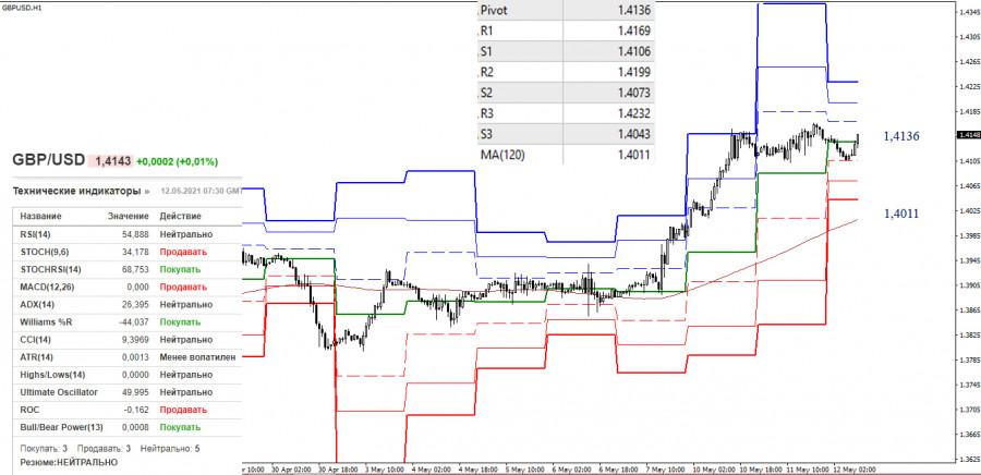 EUR/USD и GBP/USD 12 мая – рекомендации технического анализа