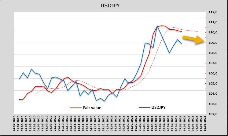 Спрос на риск уверенно растет, поддерживая сырьевые валюты. Но у доллара по-прежнему масса проблем. Обзор USD, CAD, JPY