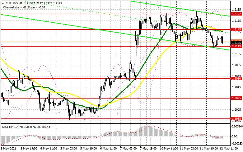 EUR/USD: план на американскую сессию 12 мая (разбор утренних сделок). Данные по еврозоне остались без внимания. Медведи настаивают