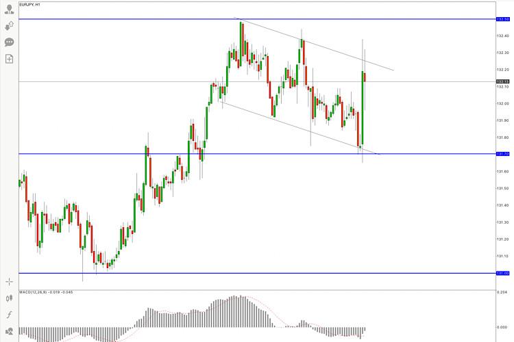 EUR/JPY Price Analysis, 12 May 2021