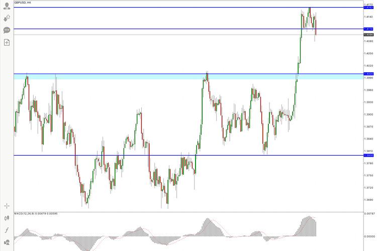 GBP/USD Price Analysis , 12 May