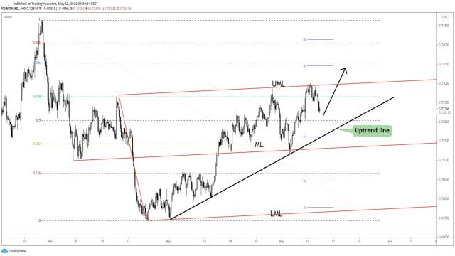 Спадът на NZD/USD може да приключи по всяко време!