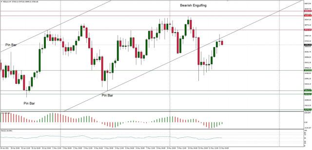Analisis Teknikal BTC/USD untuk 12 Mei 2021