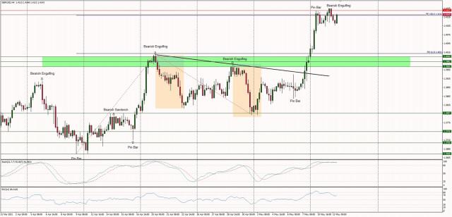 Analisis Teknikal GBP / USD untuk 12 Mei 2021