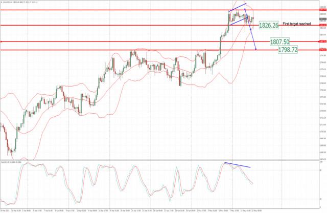 Анализ на златото за 12 май 2021 г. - Първата цел на цена от 1826 долара е достигната. Втора цел е определена на 1807 долара