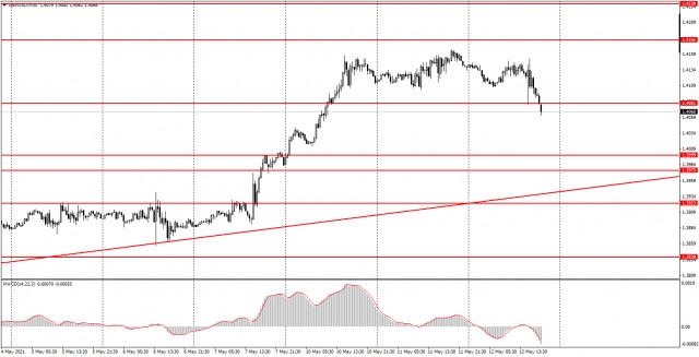 Аналитика и торговые сигналы для начинающих. Как торговать валютную пару GBP/USD 13 мая? Анализ сделок среды. Подготовка к торгам в четверг.