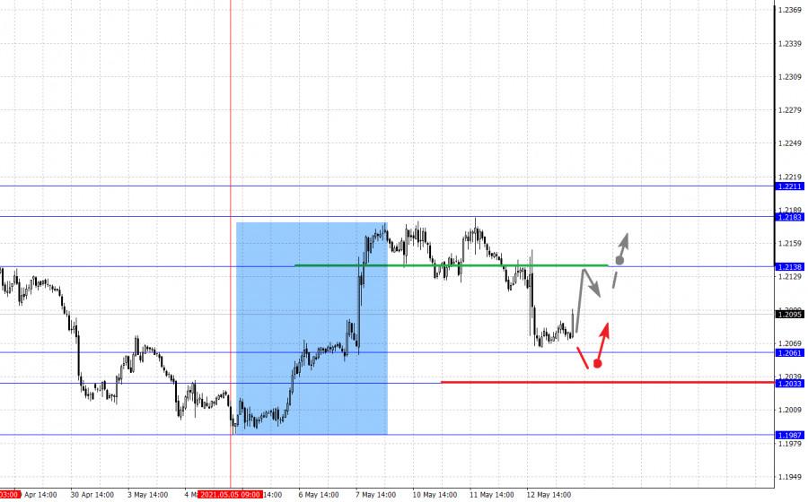 Фрактальный анализ основных валютных пар на 13 мая