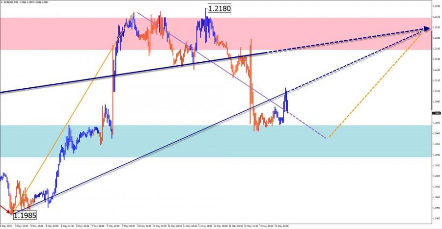 Упрощенный волновой анализ и прогноз EUR/USD, AUD/USD, GBP/JPY, USD/CAD на 13 мая