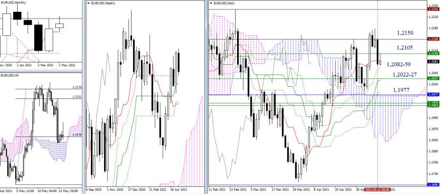 EUR/USD и GBP/USD 13 мая – рекомендации технического анализа