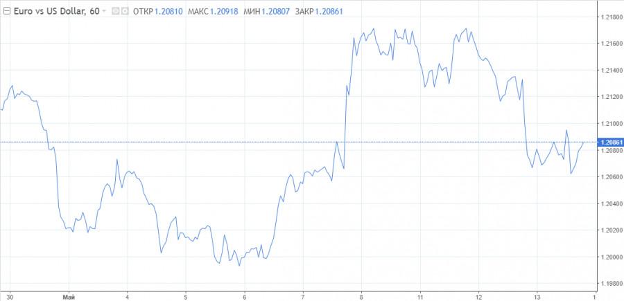 Бенефис доллара завершен, евро приготовился к взлету. Самое время рассмотреть покупки