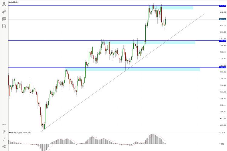 GOLD Trading Plan , 13 May 2021