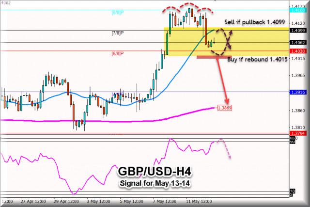 Tín hiệu giao dịch cho GBP / USD từ ngày 13 - 14 tháng 5 năm 2021: Bán dưới mức 1.4099