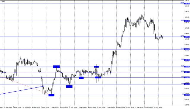 GBP / USD के लिए 13 मई को पूर्वानुमान। COT रिपोर्ट। ब्रिटिश अर्थव्यवस्था पहली तिमाही में समस्याओं का सामना कर रही है।