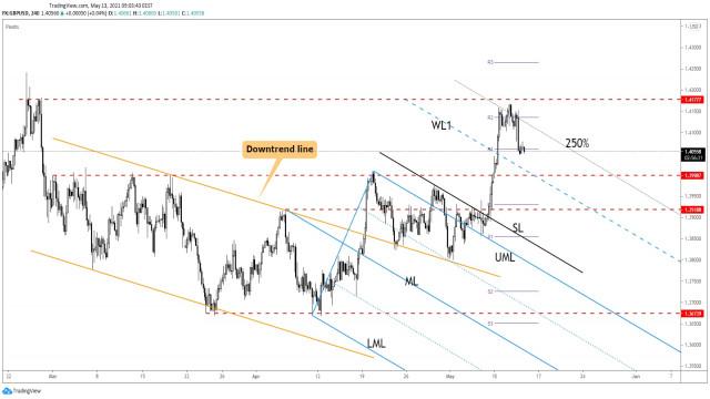 Tỷ giá GBP / USD suy giảm một cách tự nhiên!