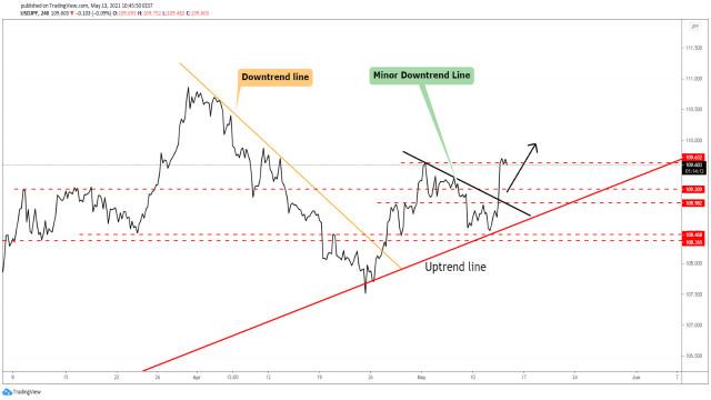 USD/JPY се покачва според очакванията!