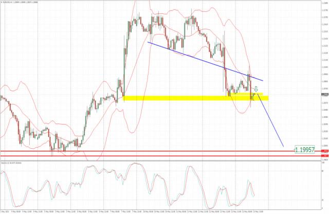 Анализ на EUR/USD за 13 май 2021 г. - пробив на скока на фона на новините и потенциал за спад към 1,1995