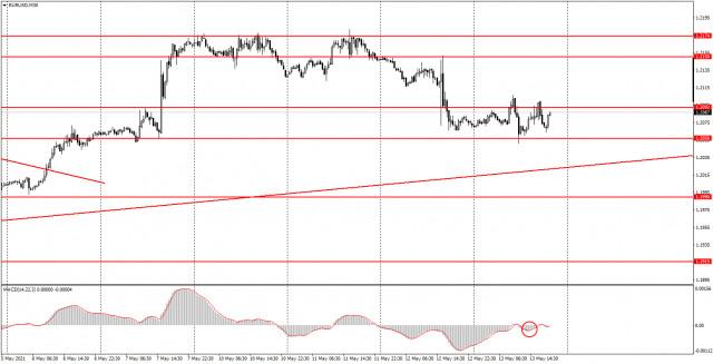 Аналитика и торговые сигналы для начинающих. Как торговать валютную пару EUR/USD 14 мая? Анализ сделок четверга. Подготовка к торгам в пятницу