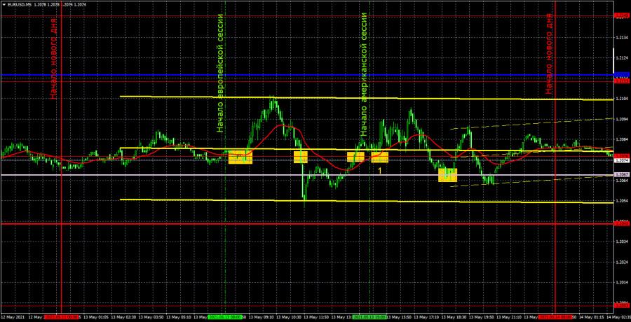 Прогноз и торговые сигналы по EUR/USD на 14 мая. Детальный…