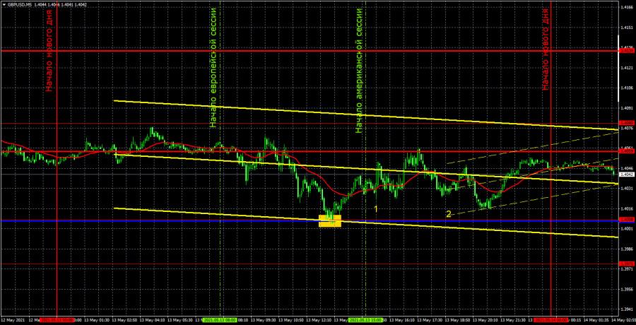 Прогноз и торговые сигналы по GBP/USD на 14 мая. Детальный…
