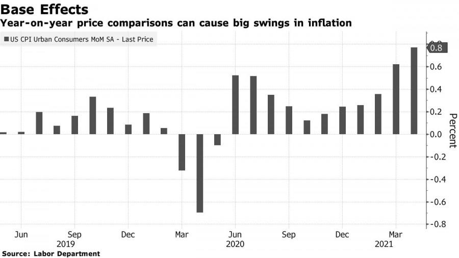 Четкое соблюдение целей ФРС помогает доллару укреплять…