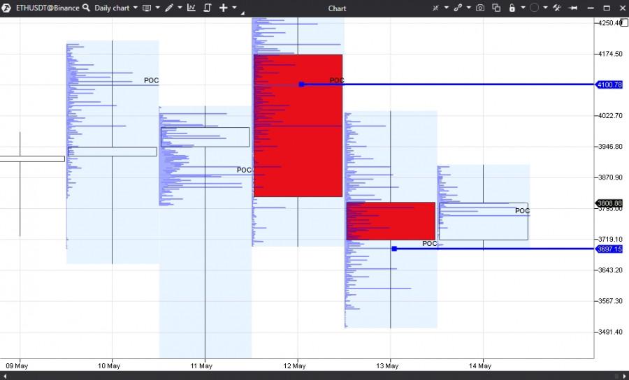 Прогноз на основании горизонтальных объёмов по Ethereum на 14.05.21