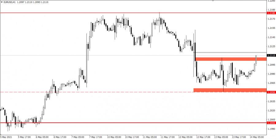 Торговые рекомендации по валютному рынку для начинающих трейдеров EURUSD и GBPUSD 14.05.21