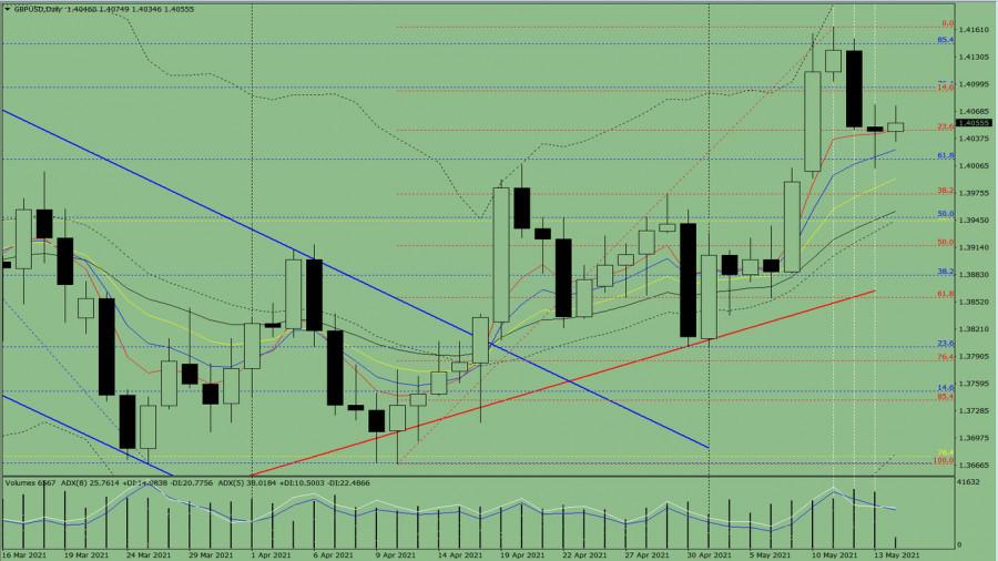 Индикаторный анализ. Дневной обзор на 14 мая 2021 года по валютной паре GBP/USD