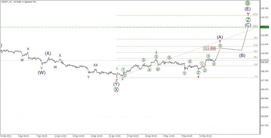 USD/JPY 14 мая. Лови момент, чтобы встать в покупку