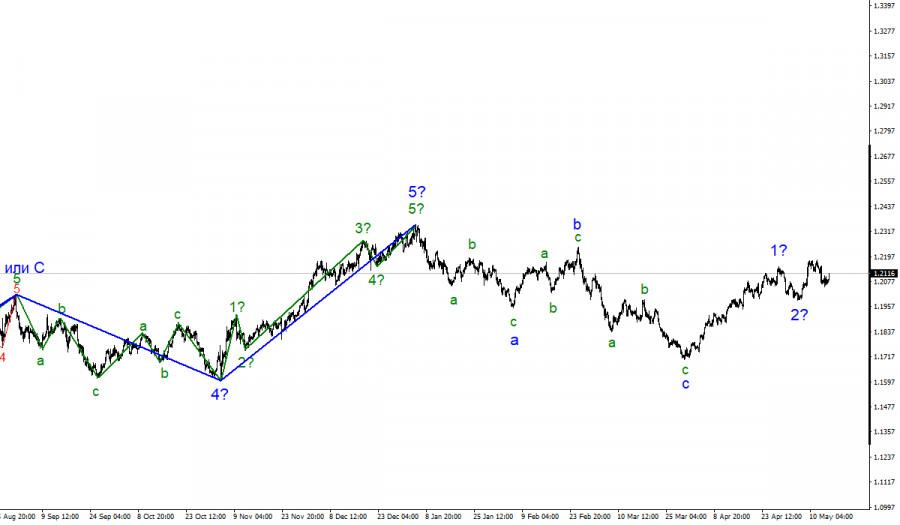 Анализ EUR/USD. 14 мая. Рынки ждут данных по розничным продажам в США