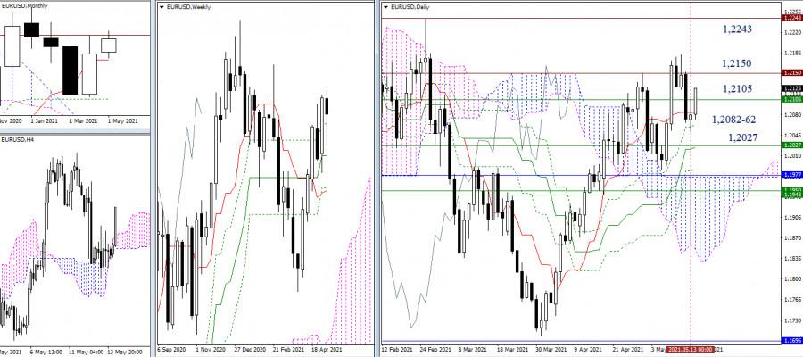 EUR/USD и GBP/USD 14 мая – рекомендации технического анализа